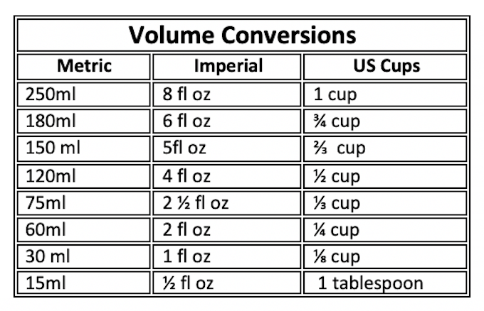 It's just a graphic of Printable Cooking Measurement Conversion Chart regarding chart pdf
