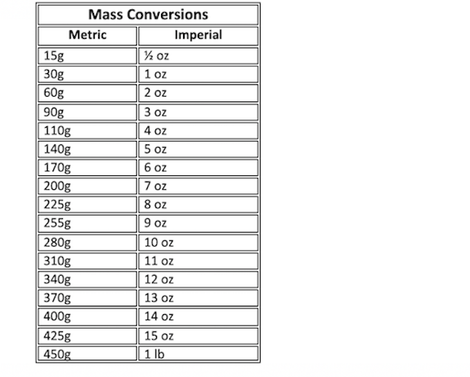 It is a graphic of Printable Metric Conversion Chart in volume