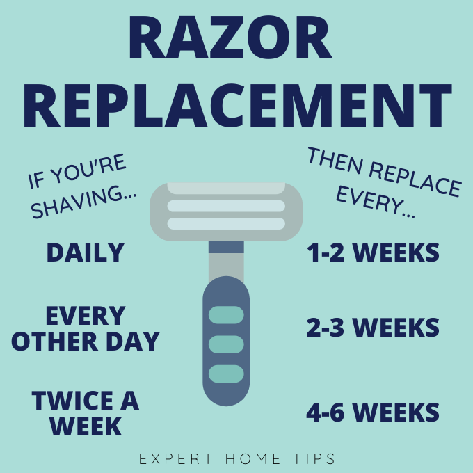 how often should you replace a razor guide